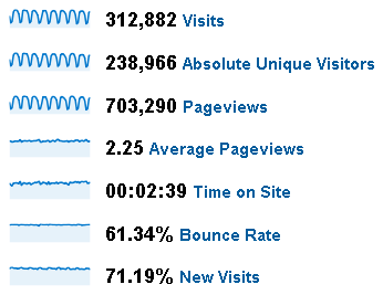 May and June 2009 Stats for Peltier Tech Web Site