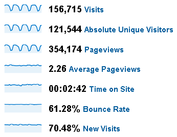 June 2009 Stats for Peltier Tech Web Site