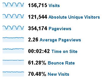 June 2009 Stats for Peltier Tech Web Site