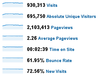 Weekly 2009 Stats for Peltier Tech Web Site
