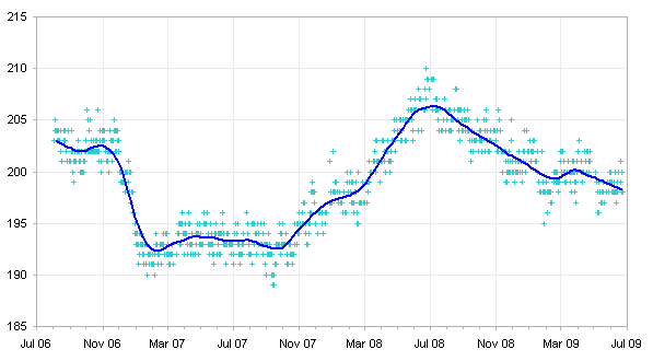 LOESS Smoothing of Three Years of Weight Records