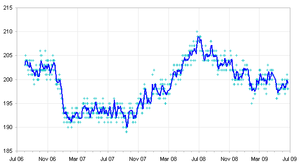 Moving Average of Three Years of Weight Records