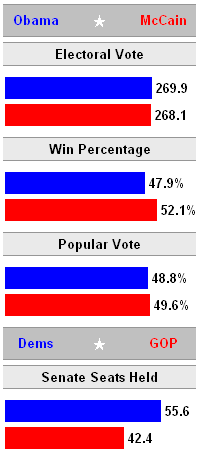 Jon's Bar Charts of 2008 US Election