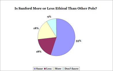 FiveThirtyEight Pie Chart Results of Poll on Mark Sanford's Ethics