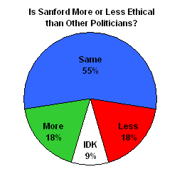 Jon's Redone Pie Chart Results of Poll on Mark Sanford's Ethics