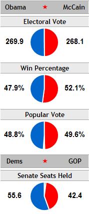 FiveThirtyEight Pie Charts of 2008 US Election