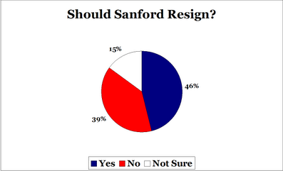 FiveThirtyEight Pie Chart Results of Poll on Whether Mark Sanford should Resign