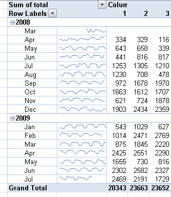 Excel 2010 Sparkline Line Charts with Individually Defined Scales