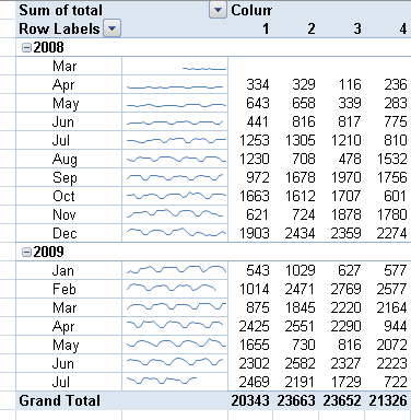 Excel 2010 Sparkline Bar Charts with Shared Scales
