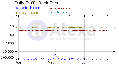 Traffic Rank: PTS Blog, Amazon, Microsoft, and Google