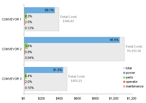 Labeled Bar Chart Comparing Conveyor Operating Costs
