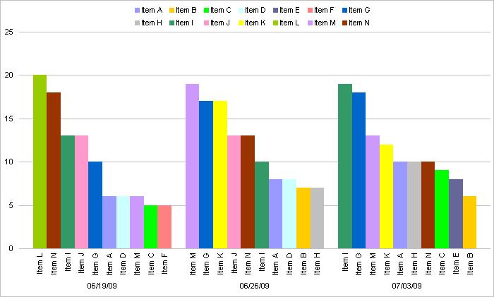Visualizing Weekly Data - Chart Busters - Peltier Tech Blog