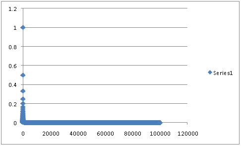 Chart with 100,000 points