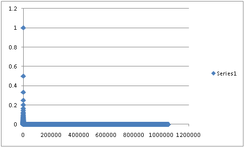 Chart with 1,048,576 points