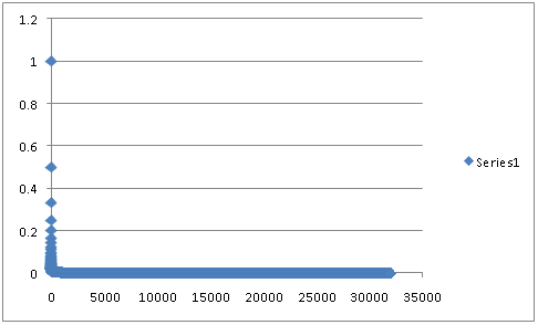 Chart with 32,000 points