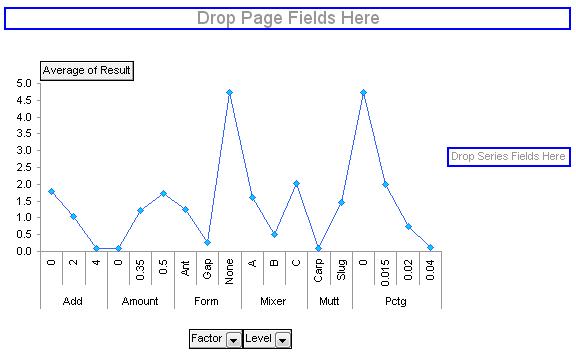 simple pivot chart