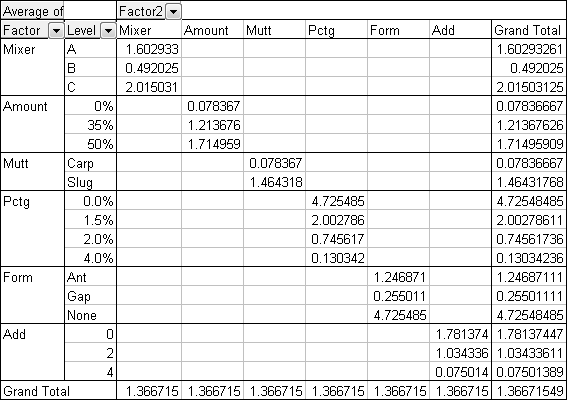 multiple column pivot table