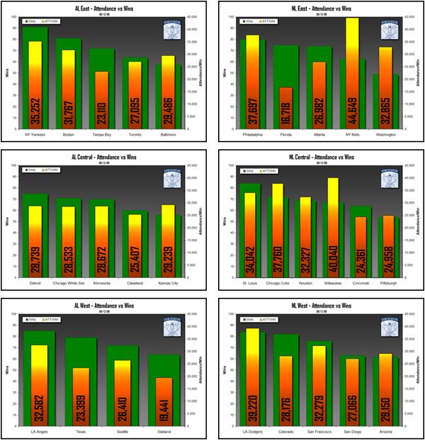 Beyond The Box Score Analysis of Major League Baseball Attendance