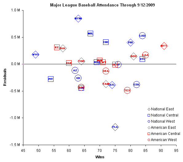 Chart Busters Analysis of Major League Baseball Attendance
