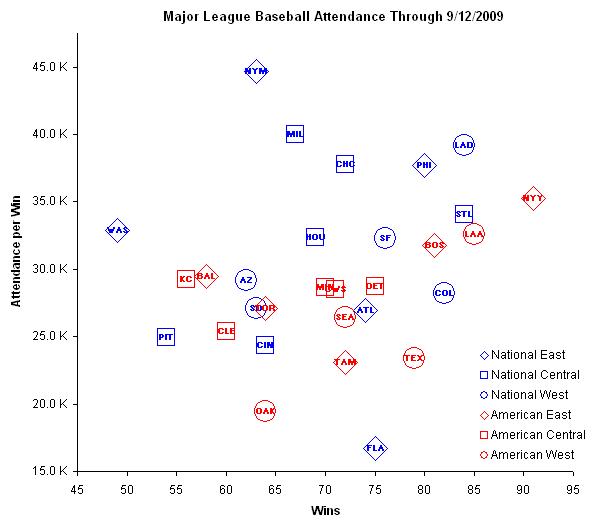 Chart Busters Analysis of Major League Baseball Attendance