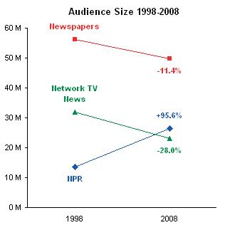 NPR Audience Line Chart