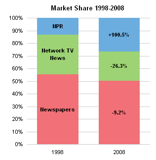 NPR Market Share Stacked Chart