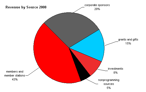 NPR Revenue Pie Chart