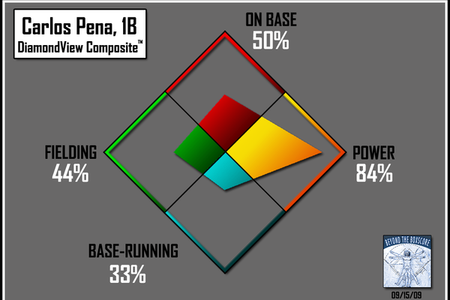 DiamondView Composite Evaluation for Carlos Pena