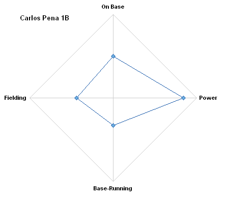 Radar Plot Composite Evaluation for Carlos Pena