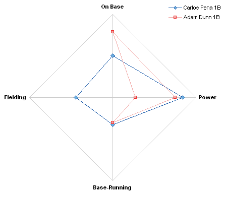 Radar Plot Composite Comparison of Carlos Pena and Adam Dunn