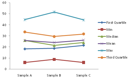simple box plot step 1