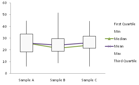 simple box plot step 2