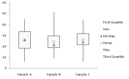 simple box plot step 3