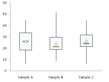 simple box plot step 4