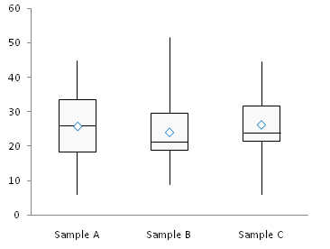 simple box plot step 5