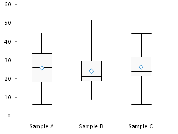 simple box plot step 6
