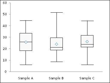 simple box plot step 6