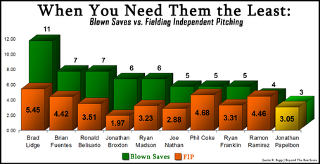 Beyond the Box Score Graph of Blown Saves vs. FIP