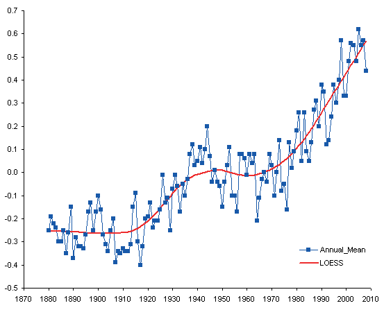 Measured and LOESS-Smoothed Temperature Anomaly Data