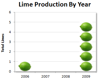 Bar Chart of John Walkenbach's 2009 Lime Crop