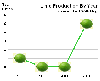 Line Chart of John Walkenbach's 2009 Lime Crop