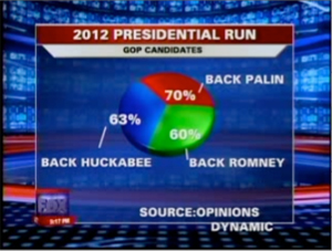 Unique Pie Chart on Fox News