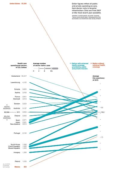 Original Health Care Spending Chart