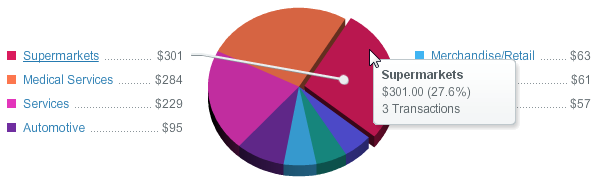 pie chart interactivity