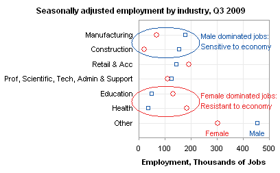 Dot Plot: Number of jobs by industry, Q3 2009, showing susceptibility of men and women to economic conditions