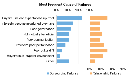Panel Chart: Most frequent causes of outsourcing and relationship failures
