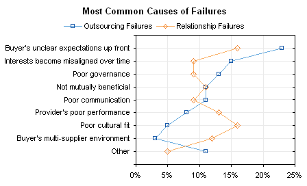 Dot Chart: Most frequent causes of outsourcing and relationship failures