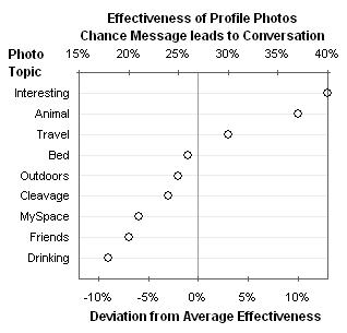 Photo Effectiveness Dot Plot