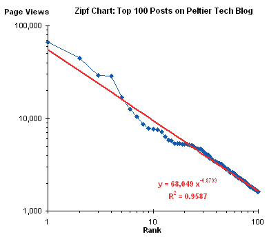 2009 Peltier Tech Blog Statistics