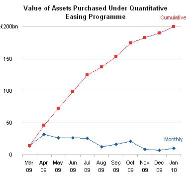 Quantitative Easing - Line Chart